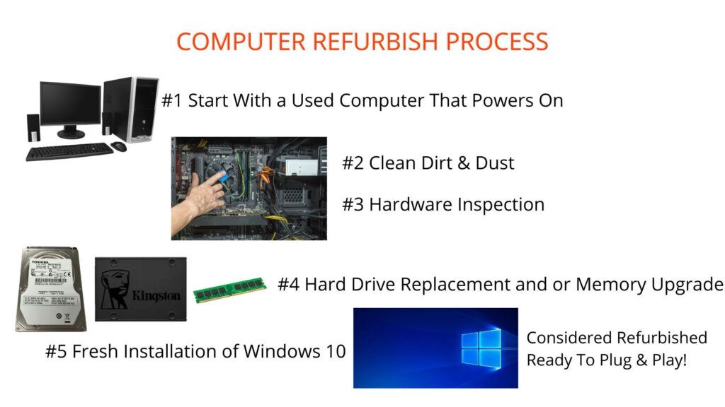 """what does """"refurbished computer"""" mean?"""